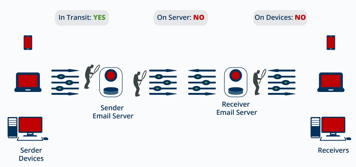 Email security using TLS: Infographic